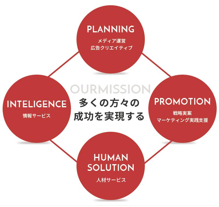 BUSINESS概念図